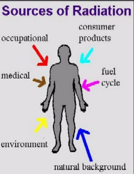 Examples of Radiation Sources   Environmental Health and Safety ...